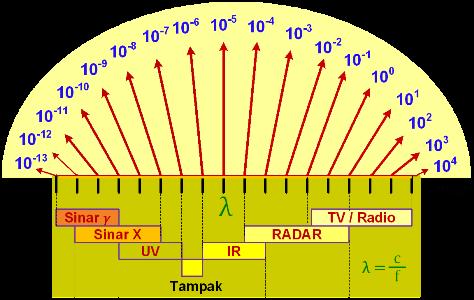 Urutan Spektrum Gelombang Elektromagnetik