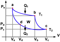 Un fisika termodinamika ccuart Images