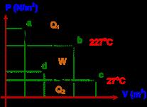Pada Postingan sebelumnya telah admin kupas mengenai Termodinamika yg menjadi landasan Contoh soall dan pembahasan Fisika Termodinamika