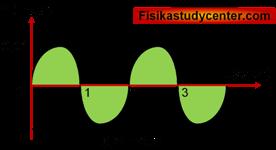 Fisika study center xii sma
